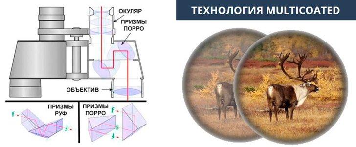 Отличительные черты оптической системыCanon 60x60