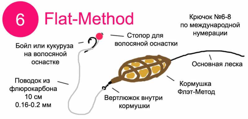 Флэт-метод